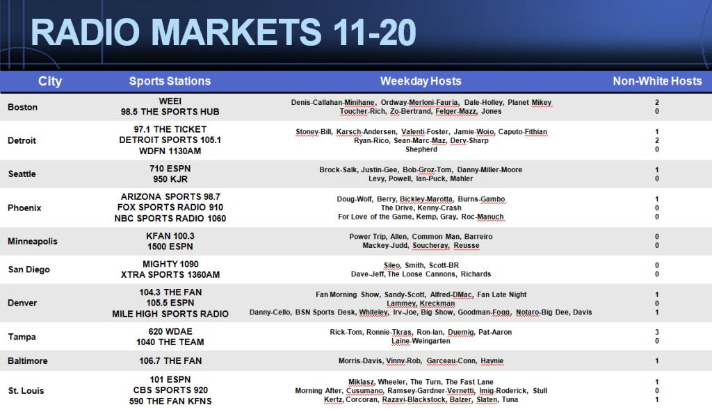 Markets1120